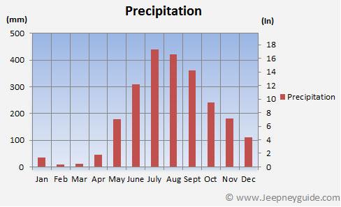 Rainfall El Nido