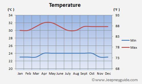 Temperature El Nido